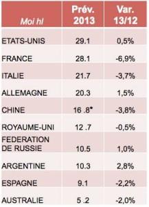 La France perd sa place de 1er pays consommateur de vin